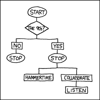 90s Chart
